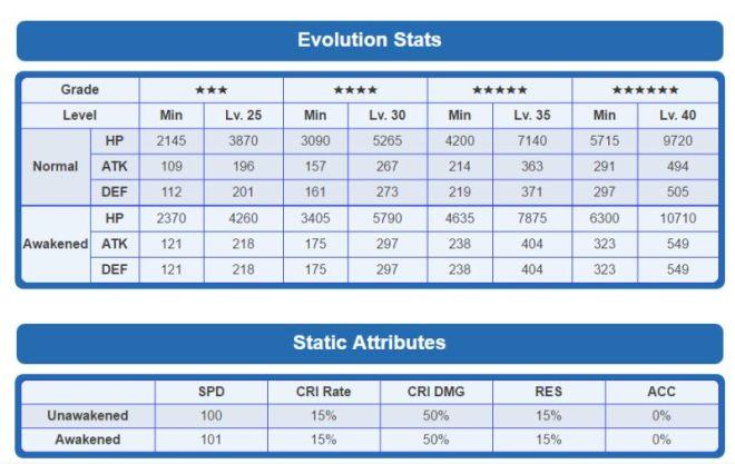 ahman-base-stats